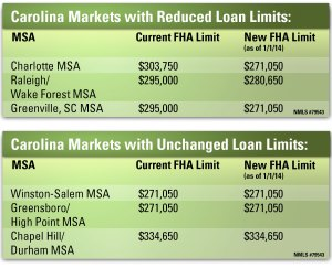 Reduced Loan Limits